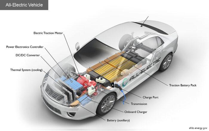 السيارات الكهربائية شرج توضيحي