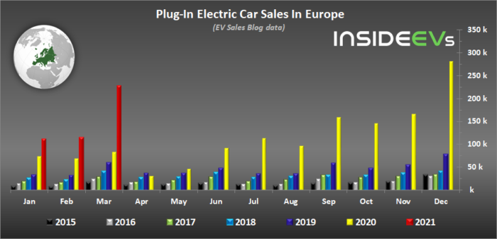 plug in electric car sales in europe march 2021 1