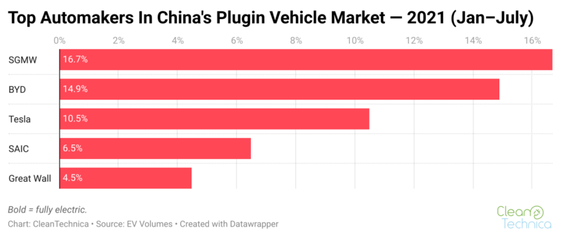 Top automakers in China plugin vehicle market مبيعات السيارات الكهربائية الصين
